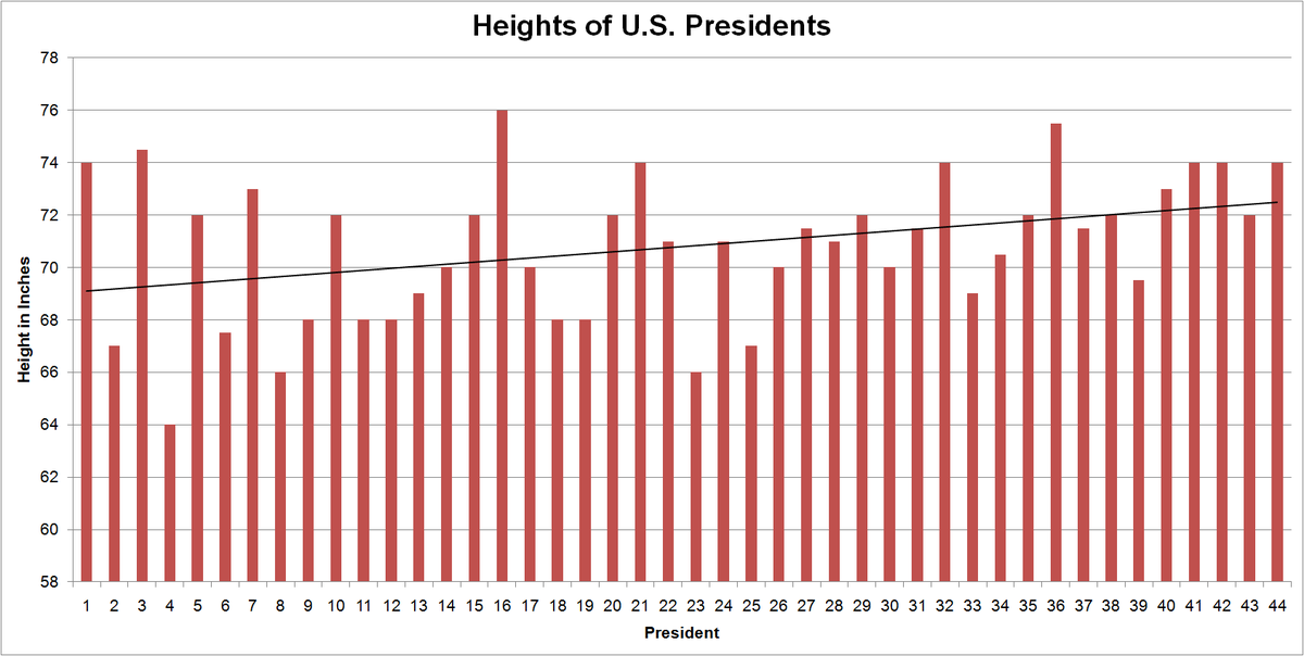 Compute Average Heights